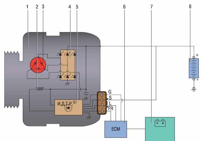 1 - генератор; 2 - обмотка
