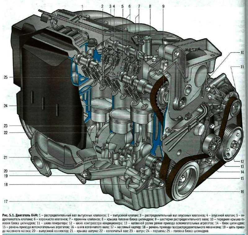 схема системы смазки двигателя renault dsi 11