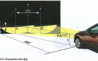 Регулировка света фар Mazda 6 (GH), 2007 - 2012 г.в.