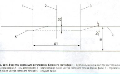 Регулировка фар Kia Rio 3