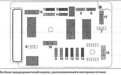 Предохранители и реле Citroen C5 1
