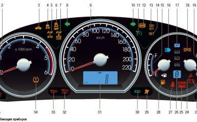 Комбинация приборов Hyundai Santa Fe (CM), 2006 - 2012