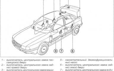 Центральный замок Audi 80 B4