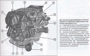 Двигатели Audi A4 B6