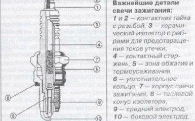 Свечи Audi A4 / AVANT с 2000 г.