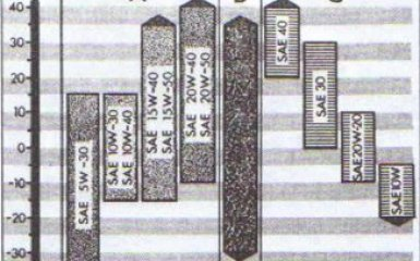 Система смазки двигателя Audi 80 B4